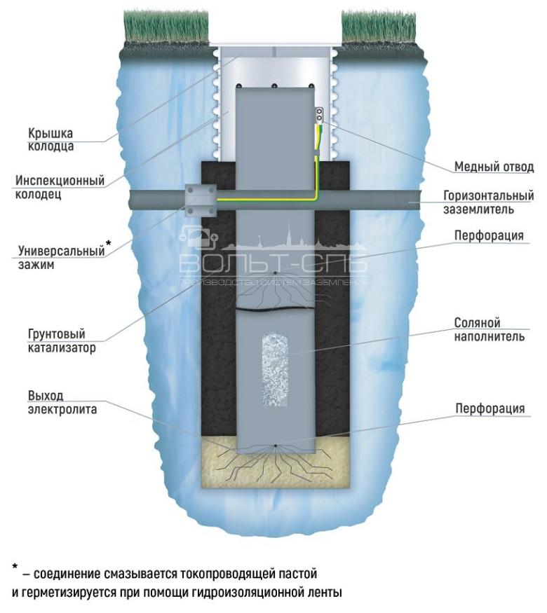 АС-3НВ-А-ПИТОН
