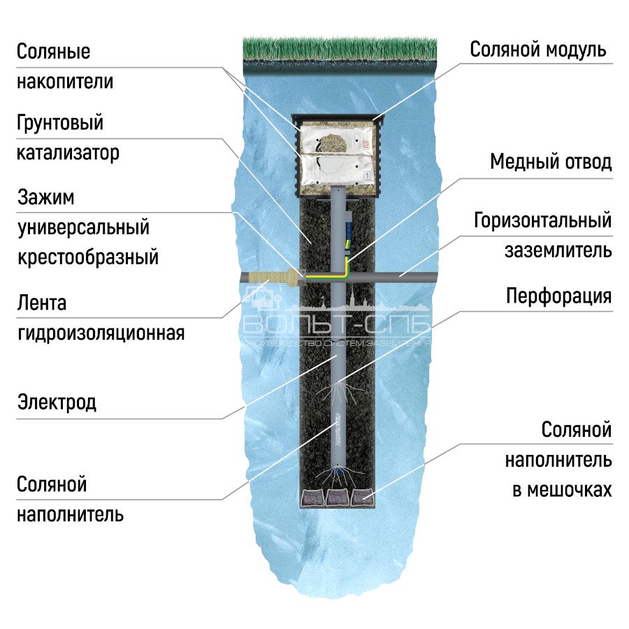 АС-12НВМ-Н-УДАВ