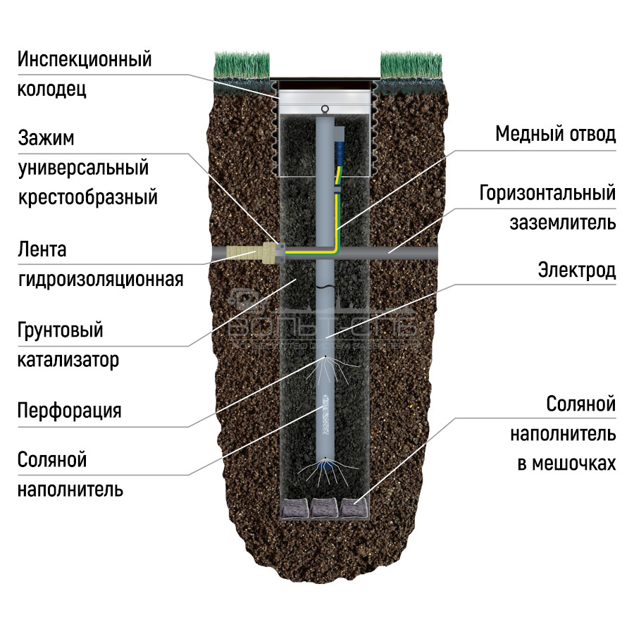 АС-6ОВМ-Б-УДАВ